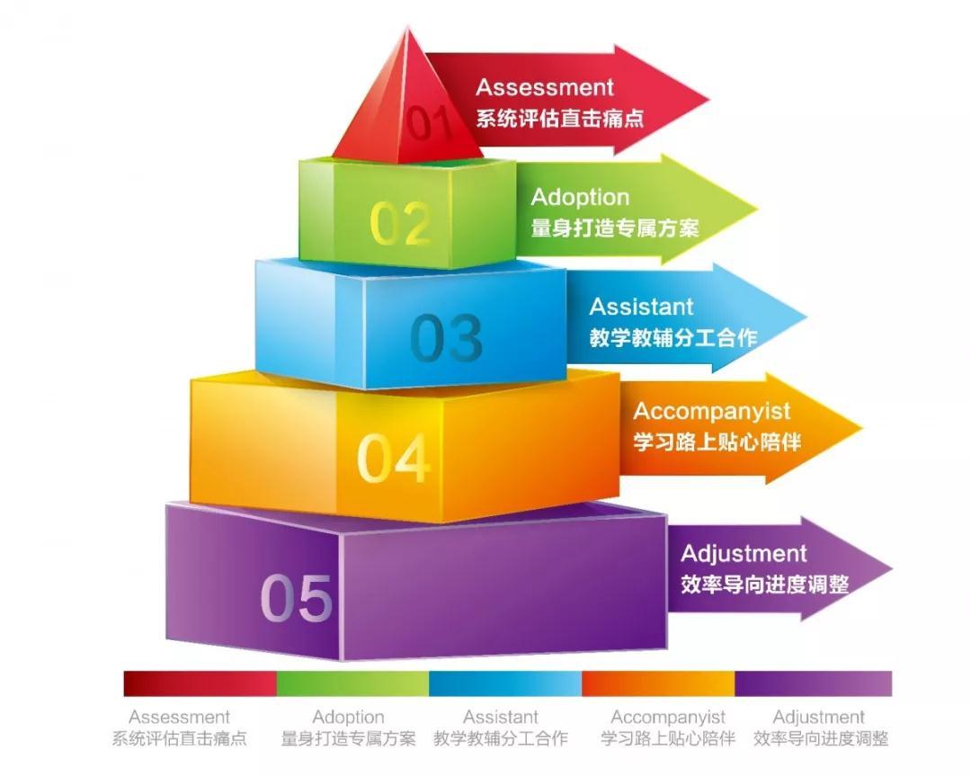 北雅国际英语5A教学体系